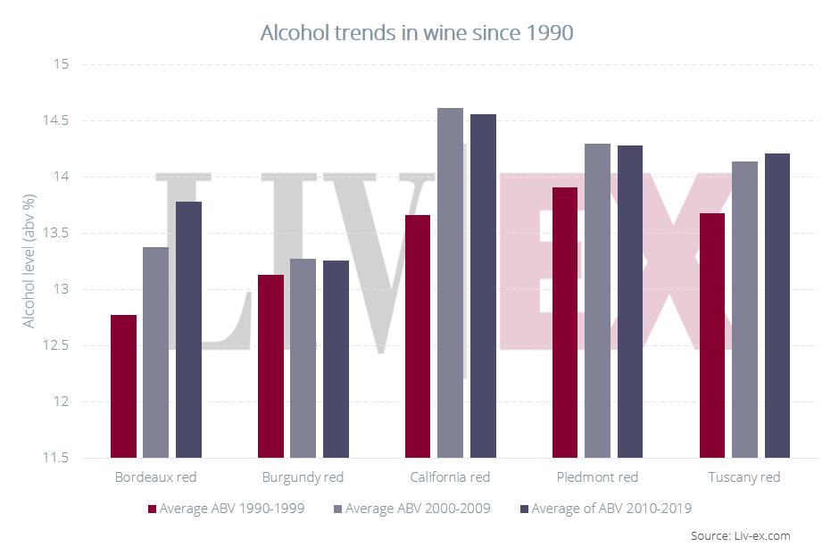 Содержание спирта в вине повышается? Не показалось!